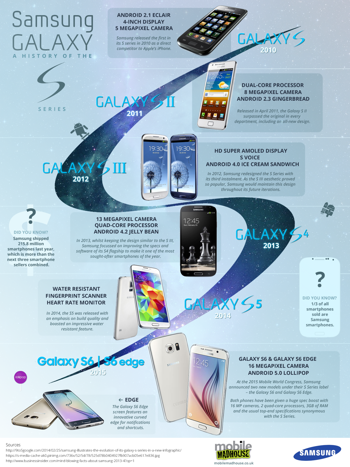 History of Samsung Galaxy S Series Infographic