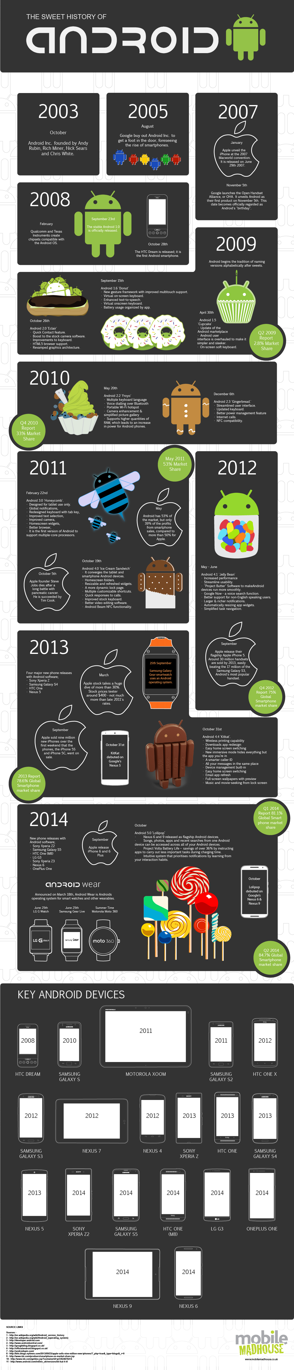 A Sweet History Of Android